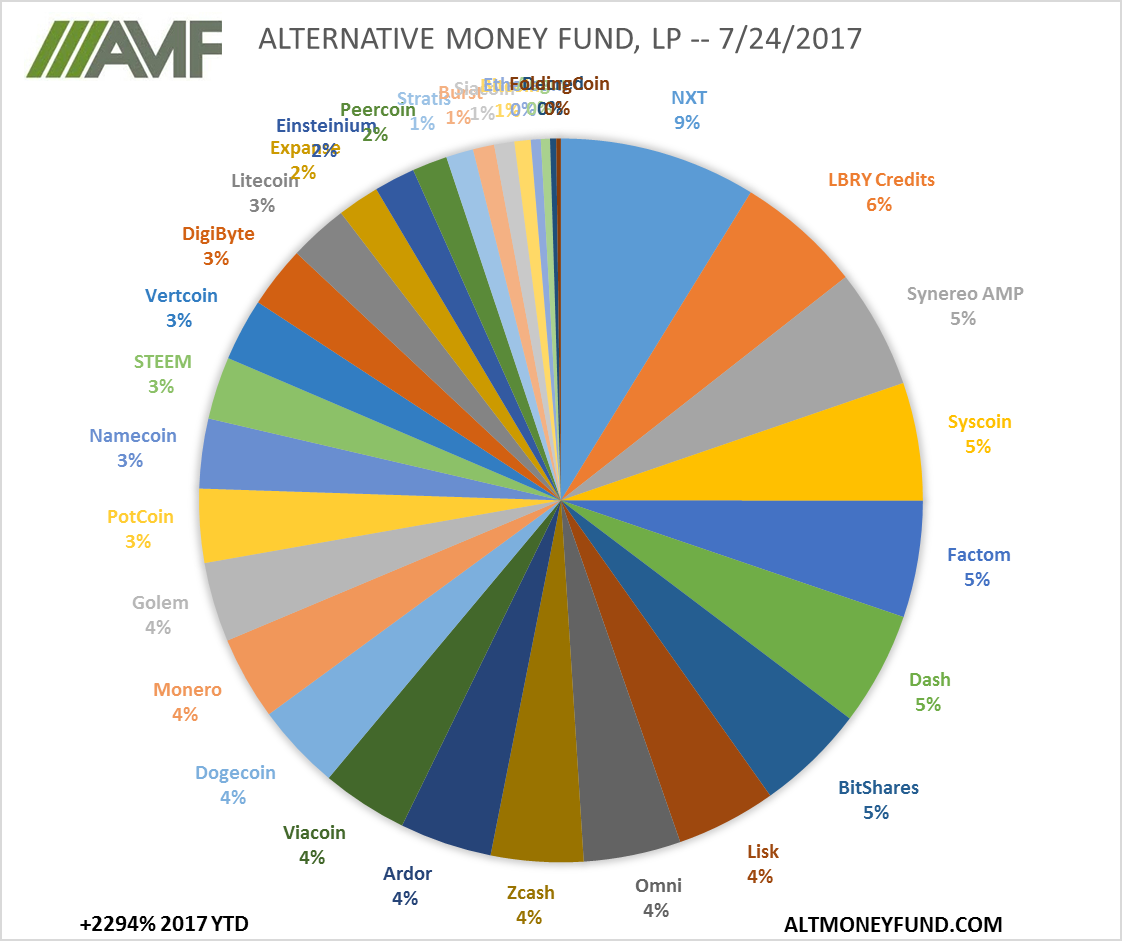 ALTERNATIVE MONEY FUND, LP -- 7/24/2017